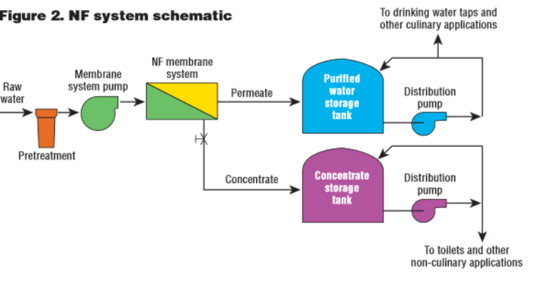 استفاده از ازن و ازن ژنراتور در تصفیه آب به کمک نانو فیلتراسیون